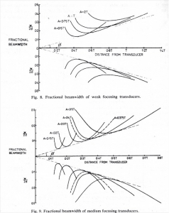 Transducer design curves developed by UI