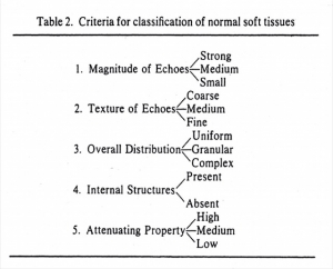 Principles of tissue classification (1975)
