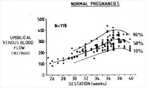 Normal range umbilical flow (1988)