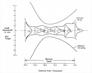 Annular array beam pattern compared with conventional transducer of similar size